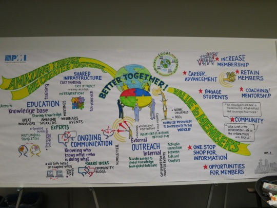 Drawing of ideas discussed at PMI LIM Oct 2012