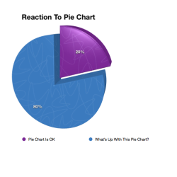 Reaction to pie charts
