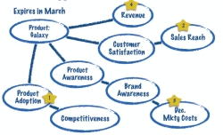 Benefit mind map